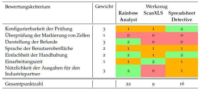 Rainbow Analyst ranked #1 in independent study